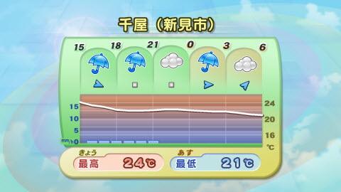 千屋(新見市)のピンポイント天気予報 【RSK気象情報】