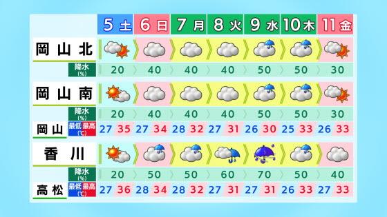 岡山・香川 週間天気予報 【RSK気象情報】