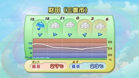 財田(三豊市)のピンポイント天気予報 【RSK気象情報】